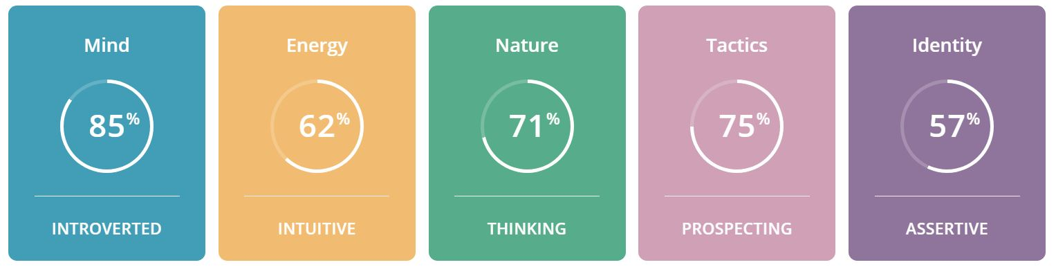 12 Personality Test Results